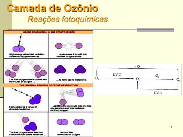 17 Camada de Ozônio Reações fotoquímicas