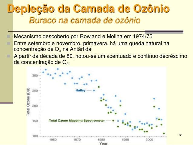 19 Depleção da Camada de Ozônio Buraco na camada de ozônio  Mecanismo descoberto por Rowland e Molina em 1974/75  Entre ...