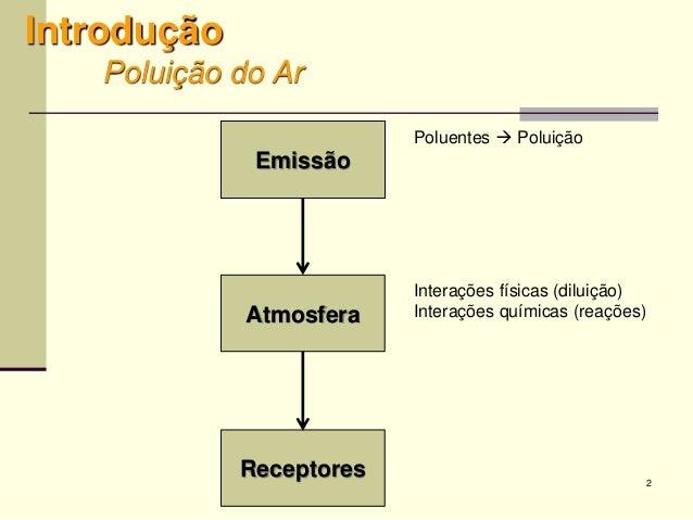 2 Introdução Poluição do Ar Emissão Atmosfera Receptores Interações físicas (diluição) Interações químicas (reações) Polue...