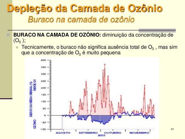 21 Depleção da Camada de Ozônio Buraco na camada de ozônio  BURACO NA CAMADA DE OZÔNIO: diminuição da concentração de (O3...