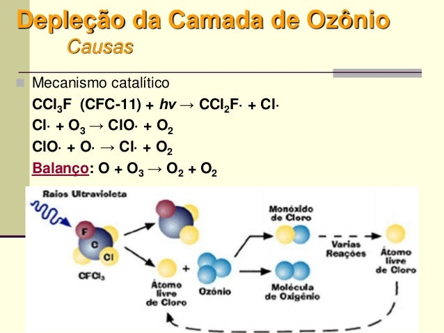 23 Depleção da Camada de Ozônio Causas  Mecanismo catalítico CCl3F (CFC-11) + hν → CCl2F· + Cl· Cl· + O3 → ClO· + O2 ClO·...