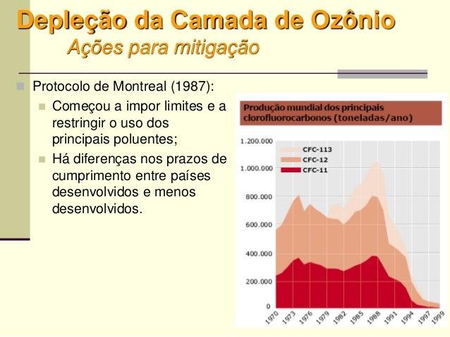 27 Depleção da Camada de Ozônio Ações para mitigação  Protocolo de Montreal (1987):  Começou a impor limites e a restrin...