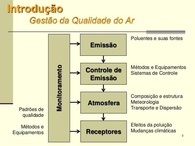 3 Introdução Gestão da Qualidade do Ar Emissão Controle de Emissão Atmosfera Receptores Monitoramento Poluentes e suas fon...