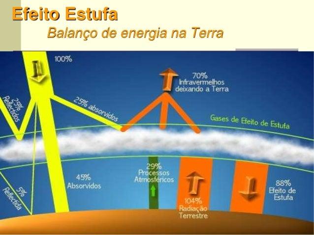 30 Efeito Estufa Balanço de energia na Terra