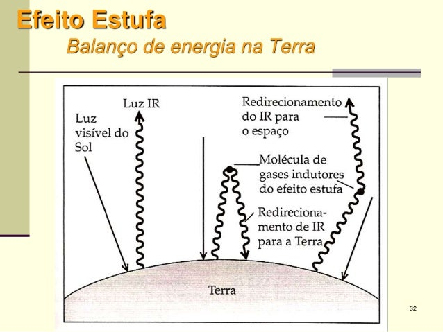 32 Efeito Estufa Balanço de energia na Terra