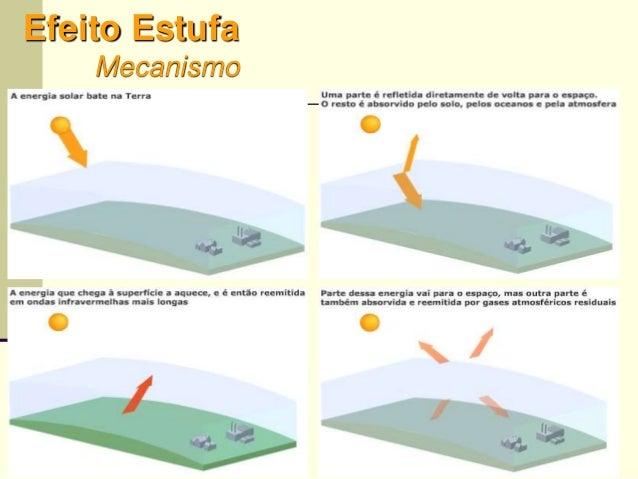 35 Efeito Estufa Mecanismo 35