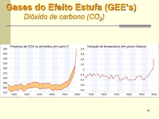 39 Gases do Efeito Estufa (GEE's) Dióxido de carbono (CO2)