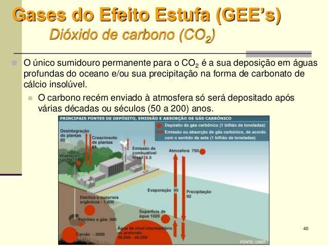 40 Gases do Efeito Estufa (GEE's) Dióxido de carbono (CO2)  O único sumidouro permanente para o CO2 é a sua deposição em ...