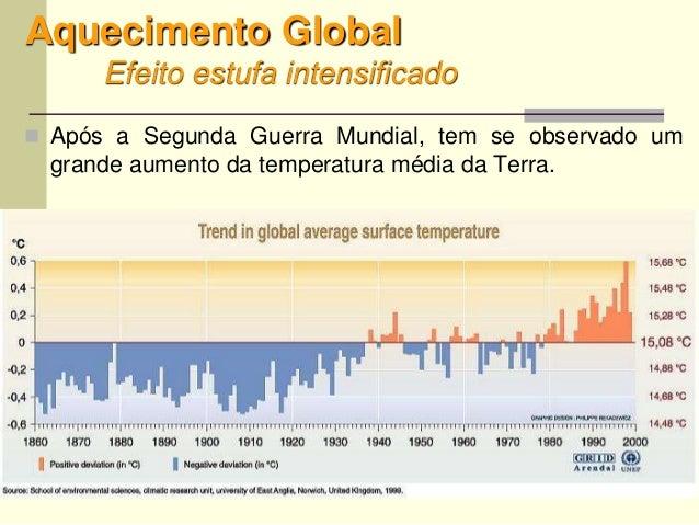 42 Aquecimento Global Efeito estufa intensificado  Após a Segunda Guerra Mundial, tem se observado um grande aumento da t...