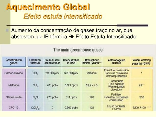 45 Aquecimento Global Efeito estufa intensificado  Aumento da concentração de gases traço no ar, que absorvem luz IR térm...