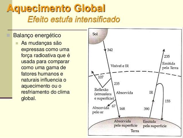 47 Aquecimento Global Efeito estufa intensificado  Balanço energético  As mudanças são expressas como uma força radioati...