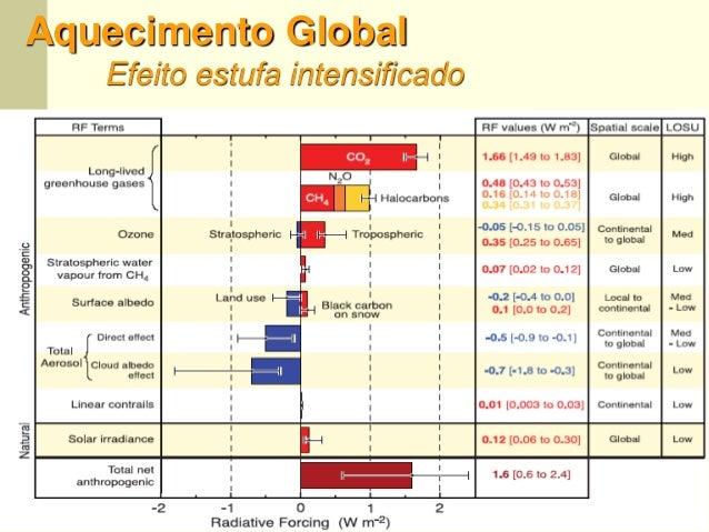 48 Aquecimento Global Efeito estufa intensificado