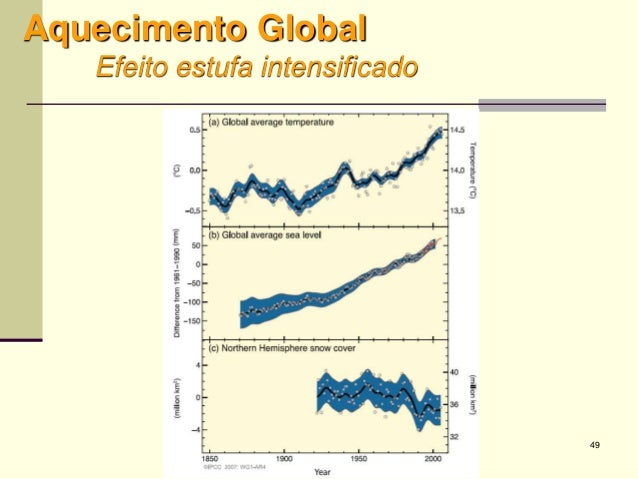 49 Aquecimento Global Efeito estufa intensificado