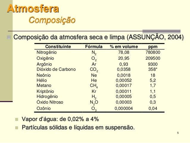 5 Atmosfera Composição  Composição da atmosfera seca e limpa (ASSUNÇÃO, 2004)  Vapor d'água: de 0,02% a 4%  Partículas ...