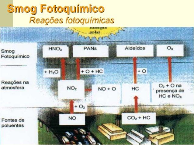 57 Smog Fotoquímico Reações fotoquímicas