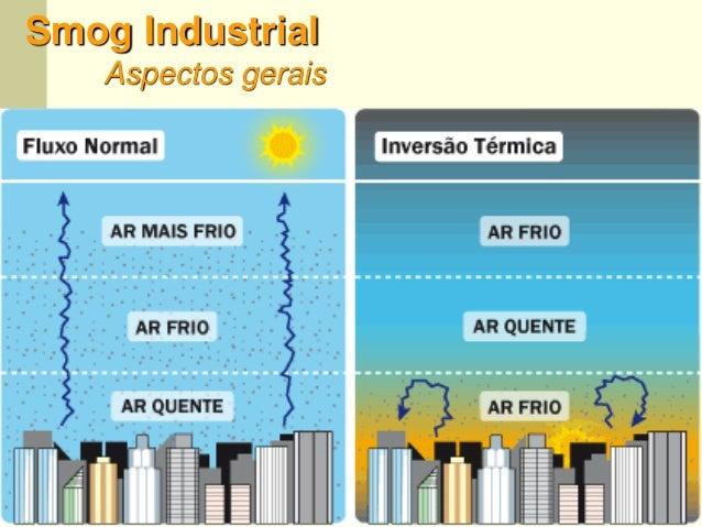 62 Smog Industrial Aspectos gerais