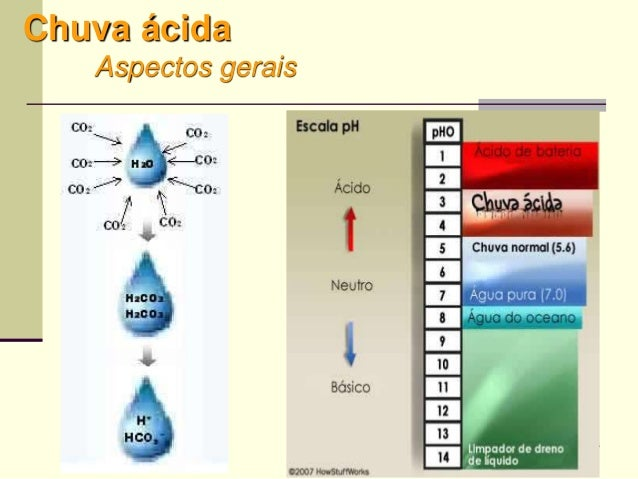 66 Chuva ácida Aspectos gerais