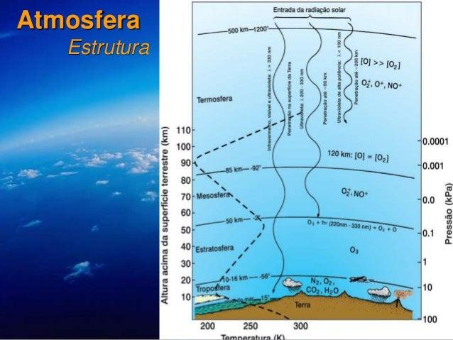 7 Atmosfera Estrutura