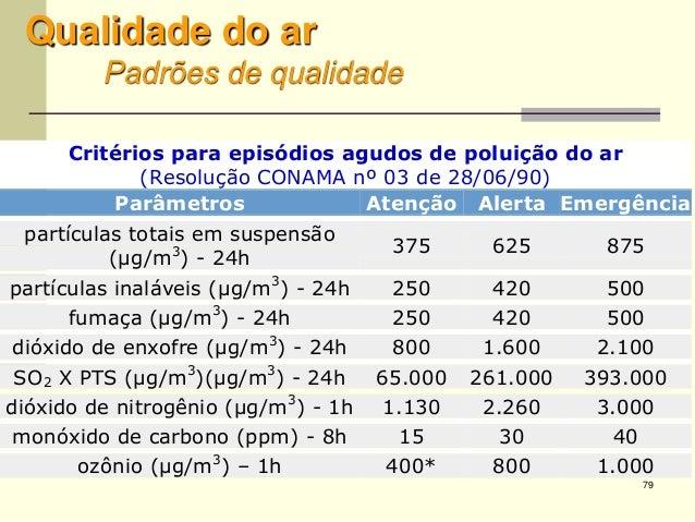 79 Qualidade do ar Padrões de qualidade Critérios para episódios agudos de poluição do ar (Resolução CONAMA nº 03 de 28/06...