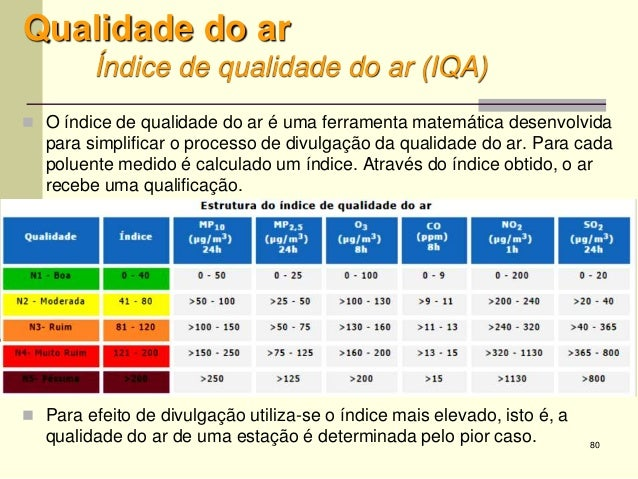 80 Qualidade do ar Índice de qualidade do ar (IQA)  O índice de qualidade do ar é uma ferramenta matemática desenvolvida ...