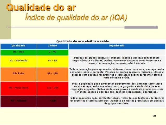 81 Qualidade do ar Índice de qualidade do ar (IQA)