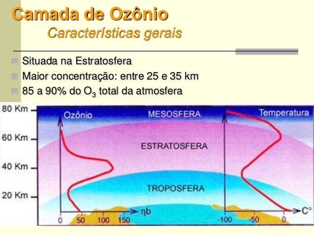 9 Camada de Ozônio Características gerais  Situada na Estratosfera  Maior concentração: entre 25 e 35 km  85 a 90% do O...