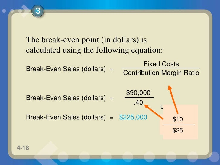 break even analysis equation