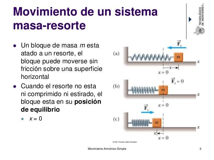 Resultado de imagen para sistema masa resorte con ecuaciones diferenciales