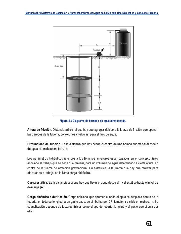 Manual sobre Sistemas de Captación y Aprovechamiento del Agua de Lluvia para Uso Doméstico y Consumo Humano               ...