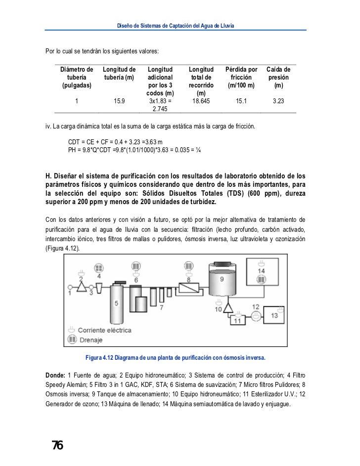 Diseño de Sistemas de Captación del Agua de LluviaPor lo cual se tendrán los siguientes valores:     Diámetro de       Lon...