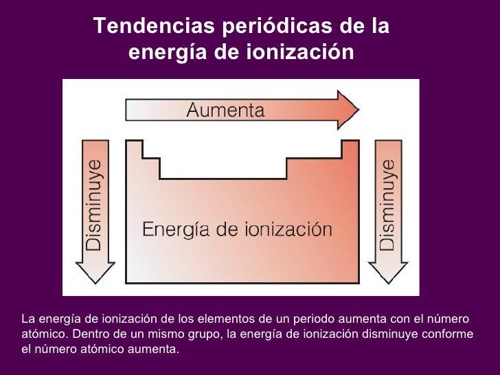 Cap 5 propiedadesperiodicasdeloselementos 22 tendencias peridicas de la energa de ionizacin urtaz Images