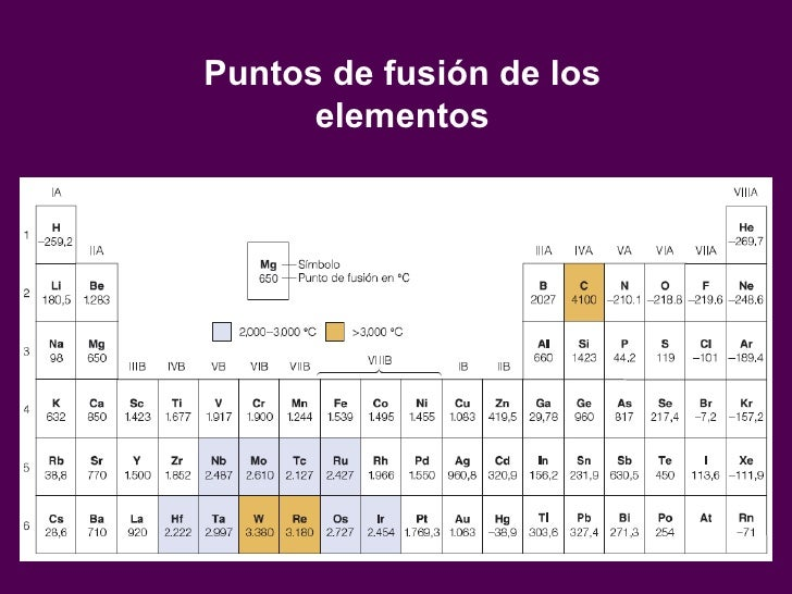 Cap 5 propiedadesperiodicasdeloselementos puntos de fusin de los elementos urtaz Image collections