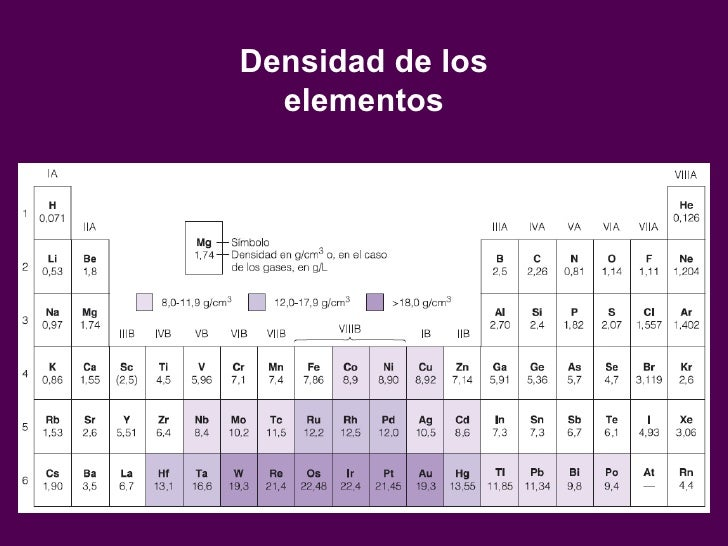 tabla periodica de los elementos quimicos densidad thank you for visiting flavorsomefo nowadays were excited to declare that we have discovered an - Tabla Periodica De Los Elementos Densidad