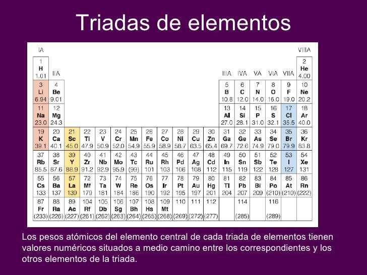 Cap 5 propiedadesperiodicasdeloselementos 3 triadas de elementos urtaz Choice Image