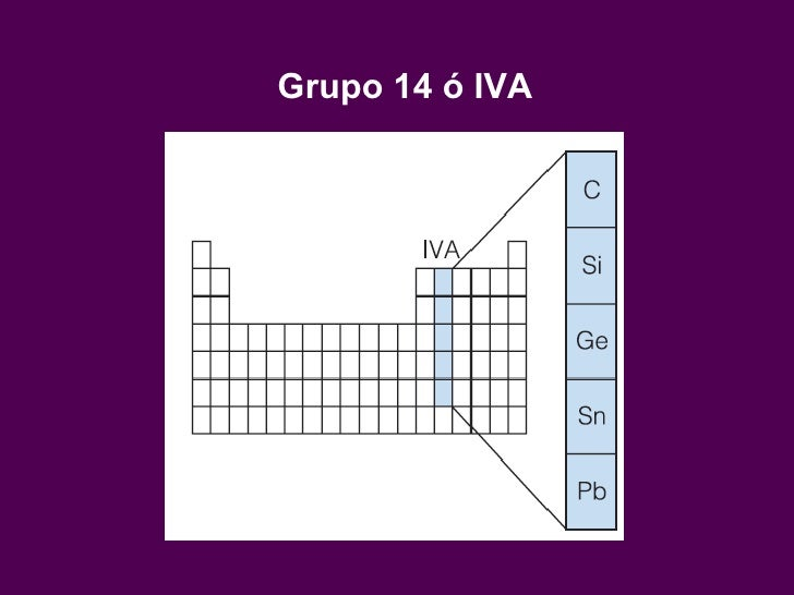 Cap 5 propiedadesperiodicasdeloselementos 38 grupo 14 iva urtaz Gallery