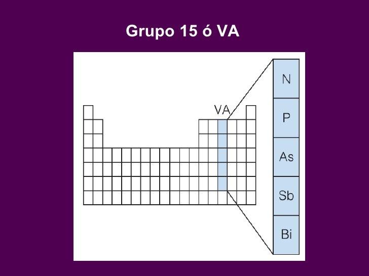 grupo 15 va - Tabla Periodica De Los Elementos Quimicos Grupo 5a