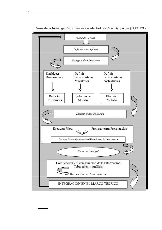 Fases de la Investigación por encuesta adaptado de Buendía y otros (1997:121) 20 Teoría de Partida Definición de objetivos...