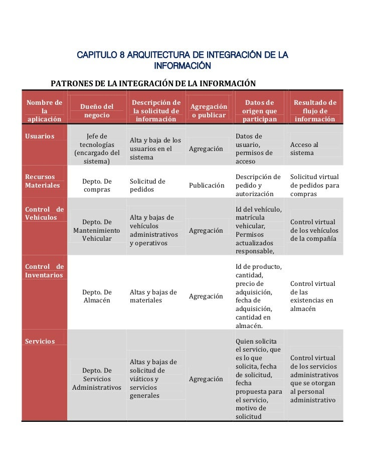 CAPITULO 8 ARQUITECTURA DE INTEGRACIÓN DE LA                               INFORMACIÓN       PATRONES DE LA INTEGRACIÓN DE...