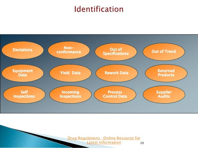 Deviations  Nonconformance  Out of Specifications  Out of Trend  Equipment Data  Yield Data  Rework Data  Returned Product...