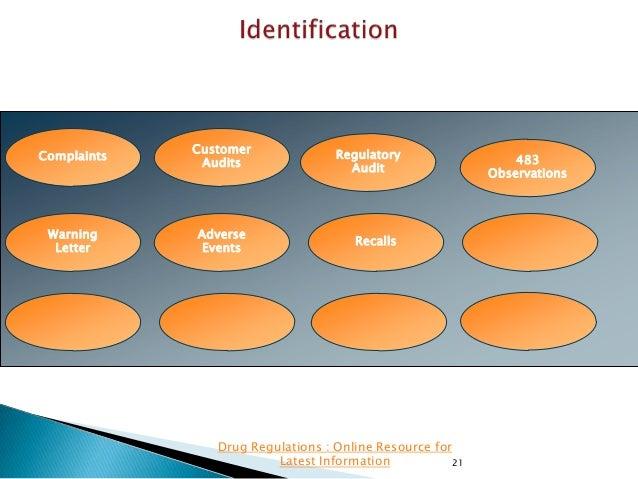 Complaints  Customer Audits  Warning Letter  Adverse Events  Regulatory Audit  Recalls  Drug Regulations : Online Resource...