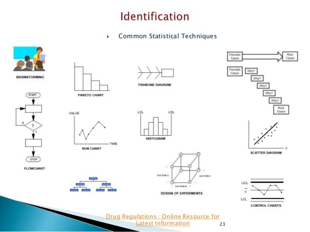   Common Statistical Techniques  Drug Regulations : Online Resource for Latest Information 23