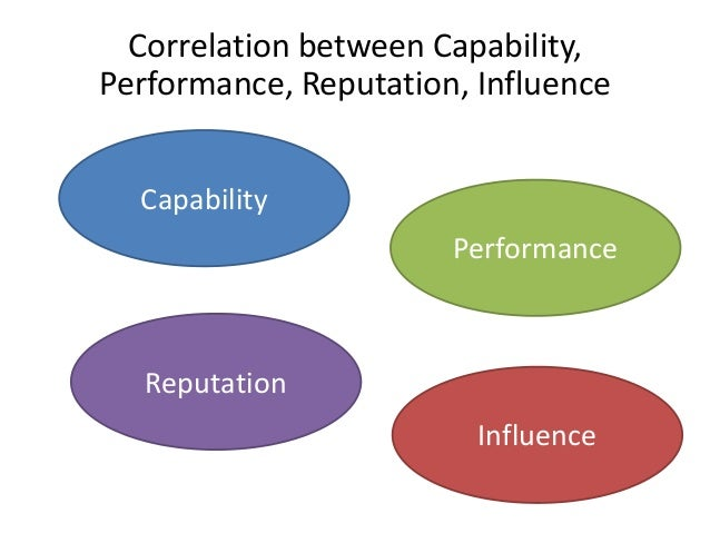 Capability Performance Reputation Influence Correlation between Capability, Performance, Reputation, Influence