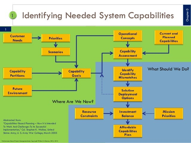 "Chapter 0  Identifying Needed System Capabilities 1  What Should We Do?  Where Are We Now?  Abstracted from: ""Capabilities..."