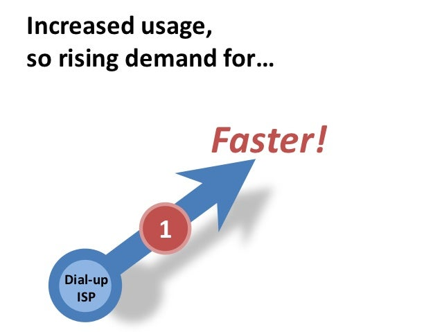 Increased usage,so rising demand for…                 Faster!             1   Dial-up     ISP