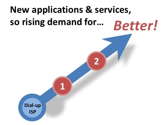 New applications & services,so rising demand for…                       Better!                   2             1   Dial-u...