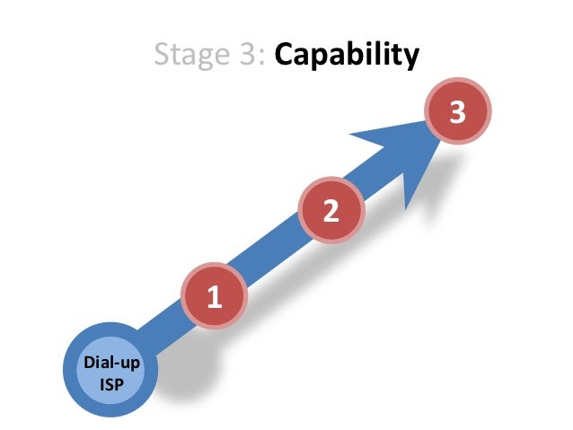 Stage 3: Capability                                3                      2             1Dial-up  ISP