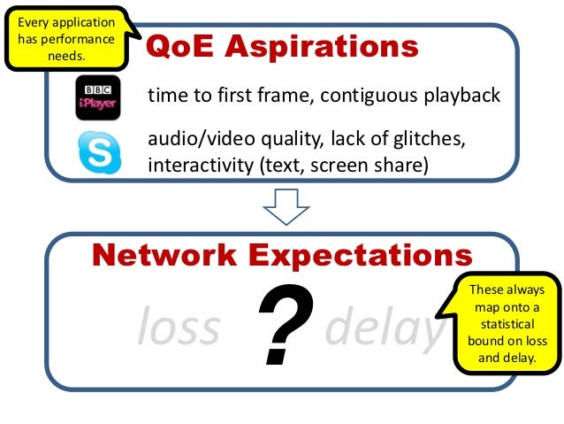 Every applicationhas performance     needs.         QoE Aspirations                    time to first frame, contiguous pla...