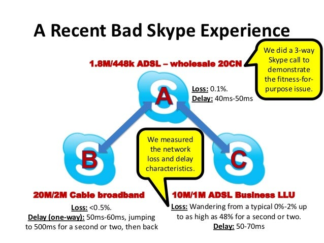 A Recent Bad Skype Experience                                                                      We did a 3-way         ...