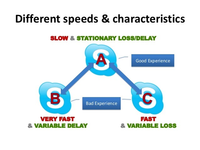 Different speeds & characteristics        SLOW & STATIONARY LOSS/DELAY                                      Good Experienc...