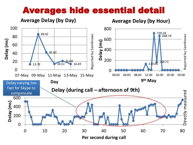 Averages hide essential detail                        Average Delay (by Day)                                              ...